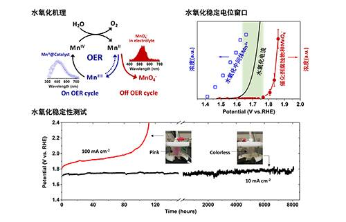 中科院大连化物所:利用光伏发电驱动电解水制氢有了长寿命廉价催化剂