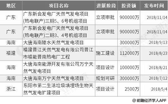 2019年中国天然气发电行业发展空间巨大,发电成