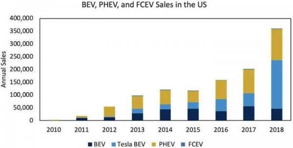 全球纯电动风潮会让插电式混合动力车死掉么?
