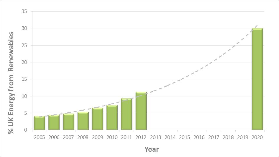 英国计划2035年实现可再生能源发电量2.11亿兆瓦时  占总发电量的58%!