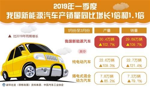新能源车第一季度逆势增长 产销同比增长102.7%和109.7%