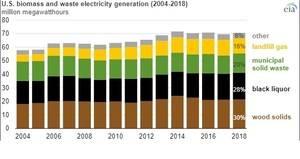 美国生物质发电量经过十年后增长后停滞