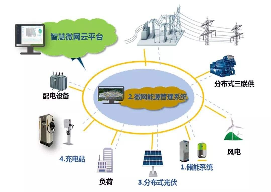 优化微电网的新浦京应用