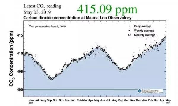 ?地球二氧化碳浓度达到80万年来最高水平