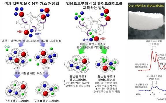 韩国:GIST联合研究团队开发低压储氢技术