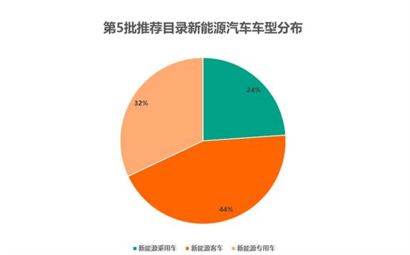 《新能源汽车推广应用推荐车型目录(2019年第5批)》发布!最高补贴可获9万元