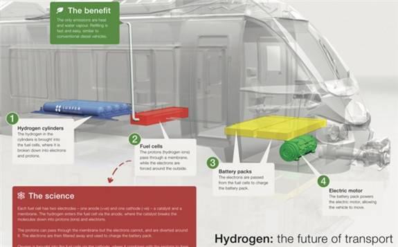 英国首款氢能列车亮相 采用Luxfer的替代燃料专业技术开发
