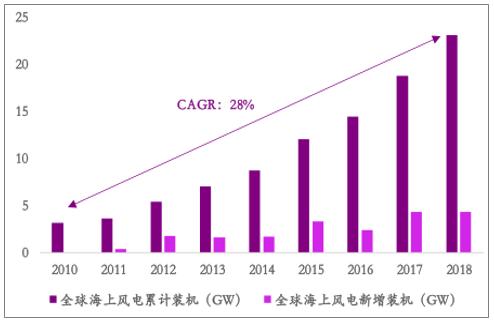 中国是全球增速最快、潜力最大的海上风电市场