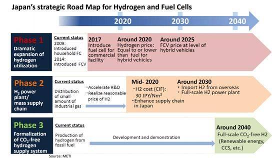 日本氢能得以发展的原因及特点