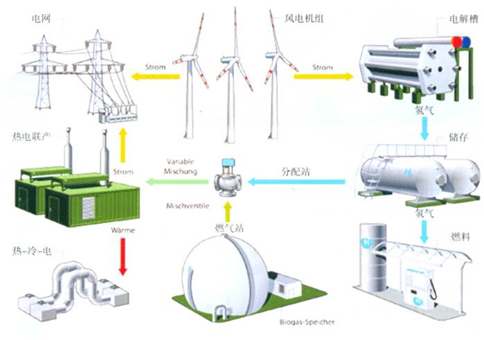 张家口沽源风电制氢项目完成设备安装