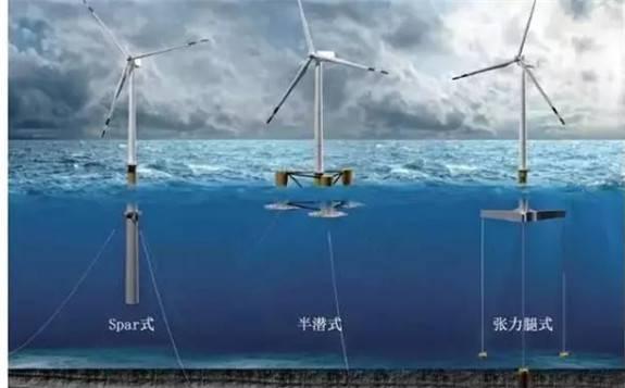 中国海装副院长董晔弘:《海上浮式风电装机发展现状及挑战》