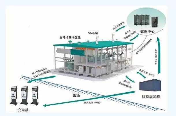 国内首个联网运营多站融合变电站在重庆投运