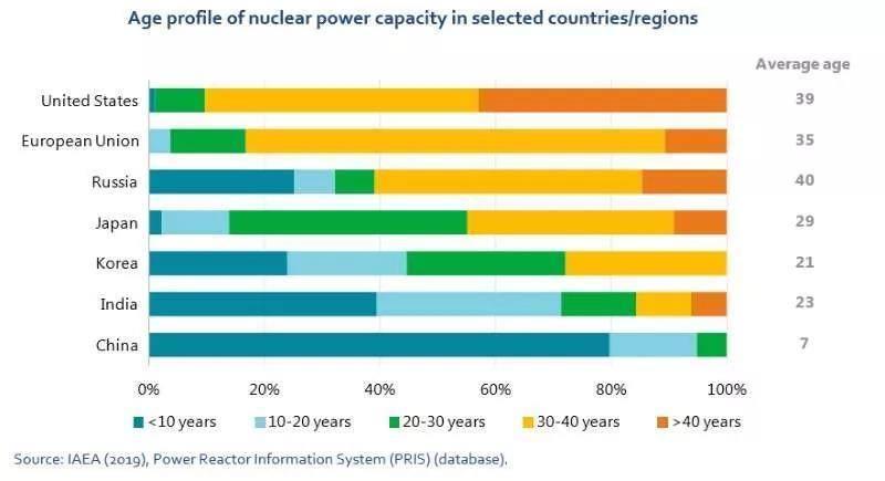 各国核电机组的平均运营年龄!