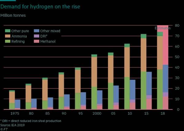 全球氢能热愈演愈烈,氢真的清洁吗?