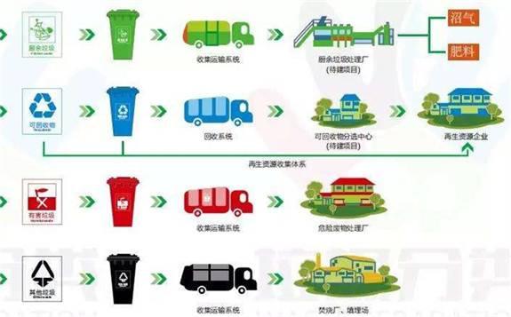 政策引导垃圾分类!背后产业机遇不可小觑