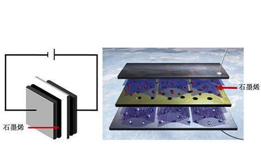 石墨烯超级电容器技术新突破 降低电池功耗并延长使用寿命