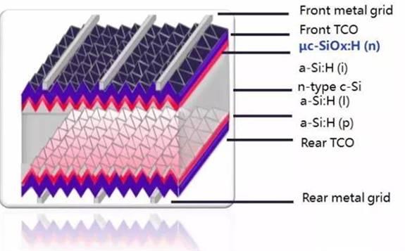 异质结、单节钙钛矿太阳能电池效率双双创新高