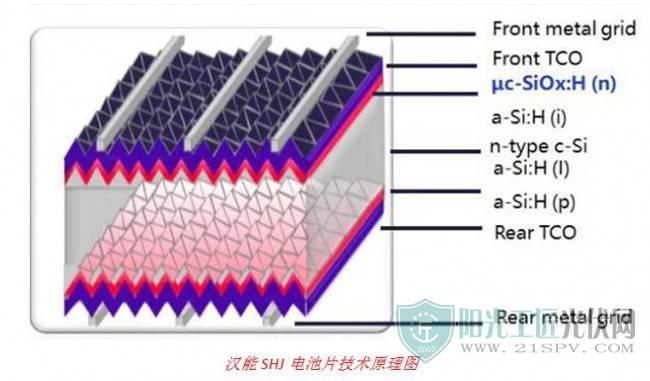 汉能新电池技术光电转换效率达到24.85%  成为6寸硅片SHJ电池新的世界冠军!