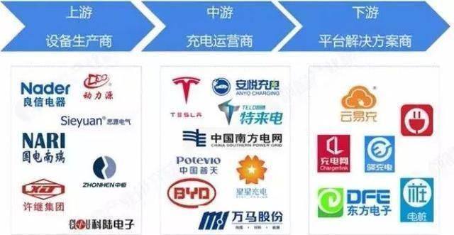 我国充电桩产业发展面临的困境与机遇!