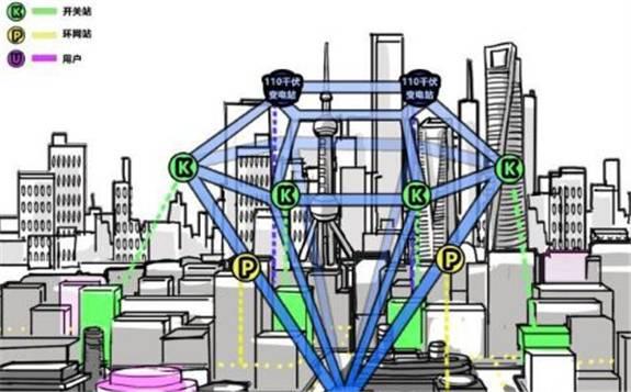 """上海探索""""钻石型""""配电网 打造坚强智能城市电网样板"""