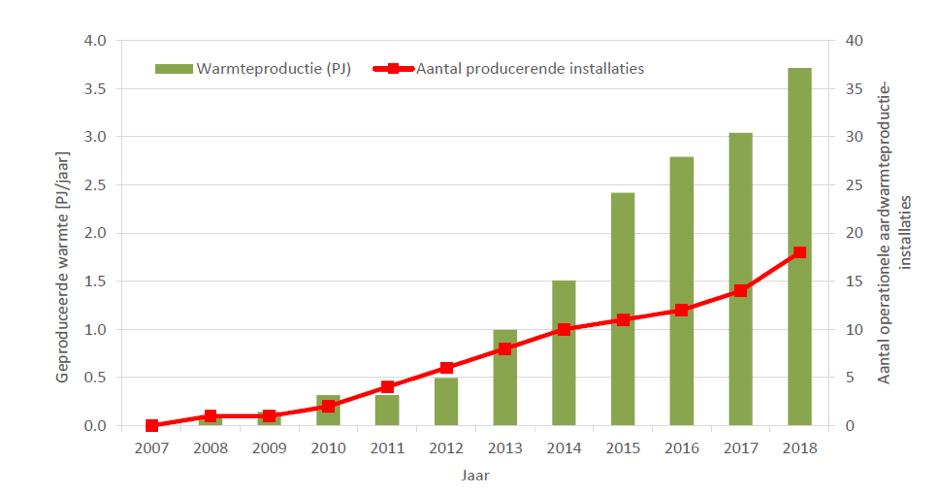 2018年荷蘭地熱開采年度報告發布