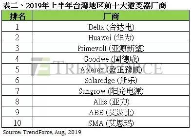 台湾地区逆变器出货排名再度洗牌 十大逆变器厂商出炉