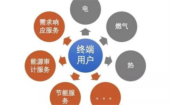 我國綜合能源服務發展所面臨的三大挑戰