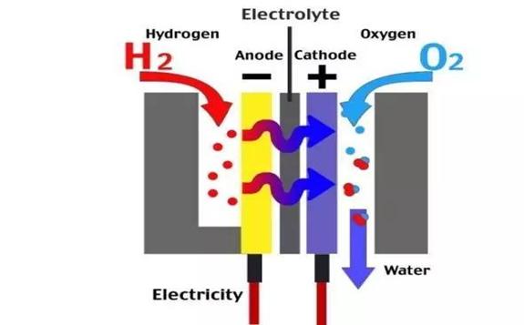 我国氢燃料电池装机量达到45876.9kW,同比增长了642.6%