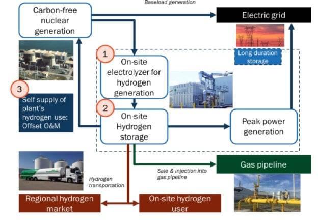 美国Exelon正在探索核电厂的氢生产技术