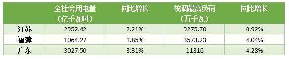 数据来自江苏能源监管办、福建能源监管办、南方电网