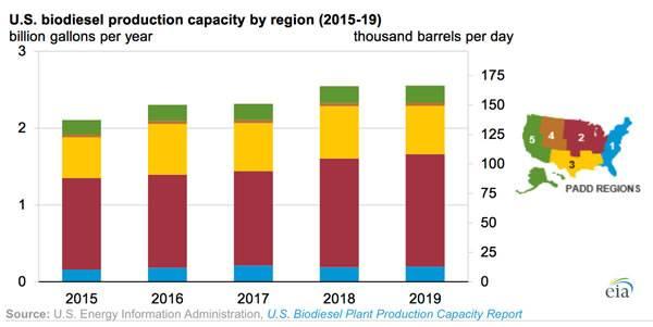 EIA预测2019年美国生物柴油产量将达到128000桶/日!产能利用率达77%
