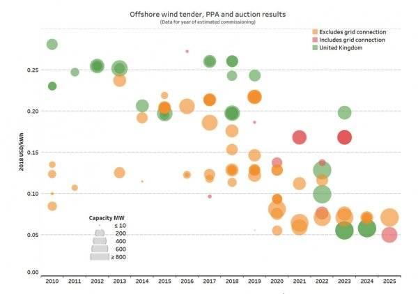 英国海上风电步入无补贴时代,成本将低于在运燃气电厂!