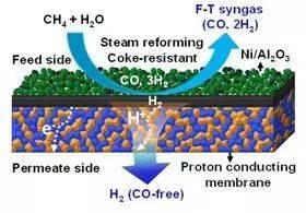 青岛能源所开发出新型陶瓷膜材料及高效制氢技术