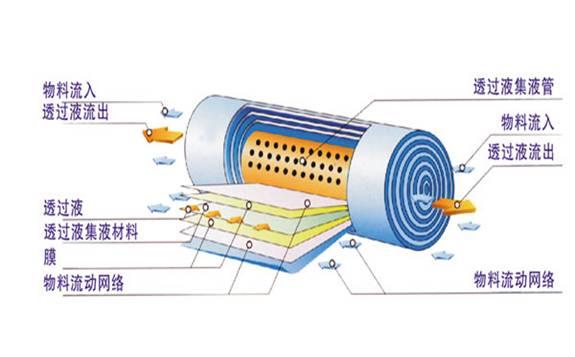 國產高端膜產品將打破外國企業在中國高端膜產品市場上的壟斷格局