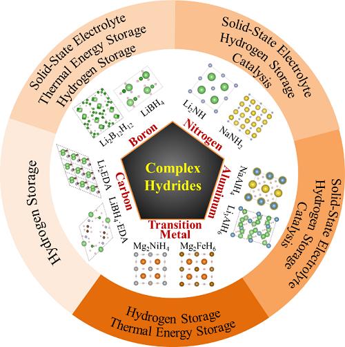 中科院大连化物所发表复合氢化物研究进展报告