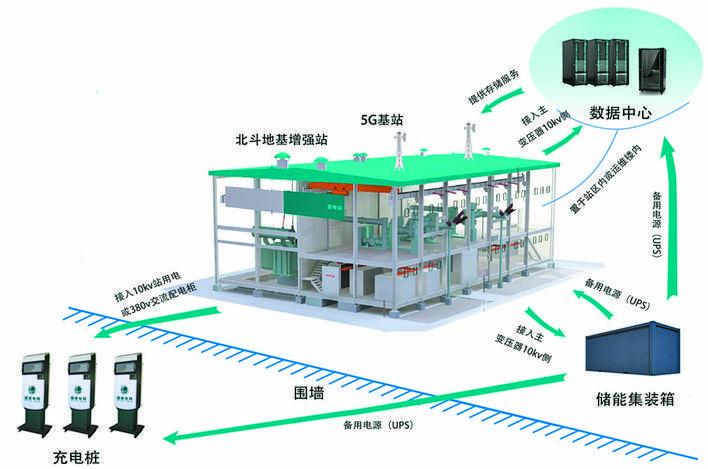 安徽首个电力多站融合项目正式启动建设