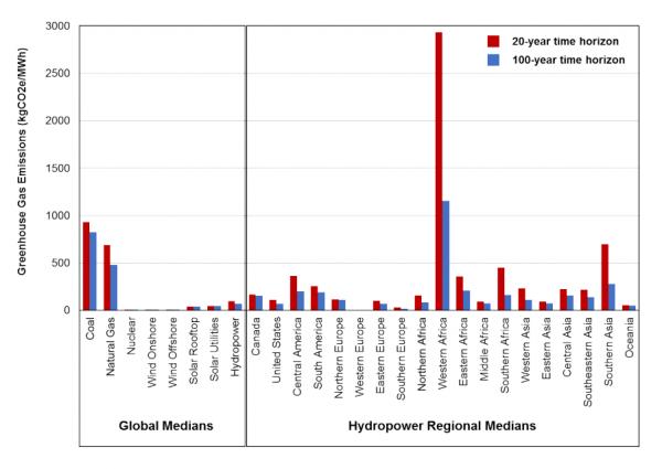难以置信!水力发电的温室气体排放量有可能高于化石燃料发电