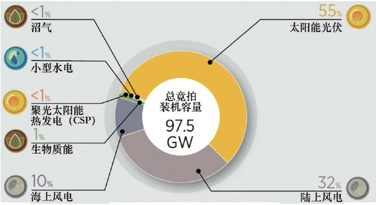 全球可再生能源竞拍现状:光伏占比超一半