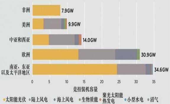 全球可再生能源新增装机,太阳能光伏占一半!