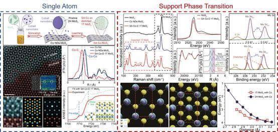 吉林大学氢能研究取得重要进展——可替代铂的Co单原子析氢催化剂