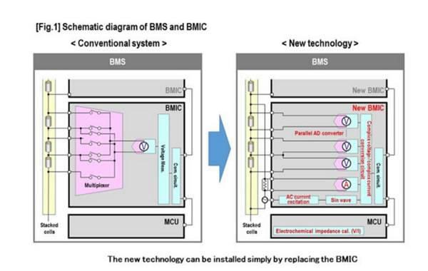 松下公司开发新型电池管理技术 有效评估锂离子电池残余价值