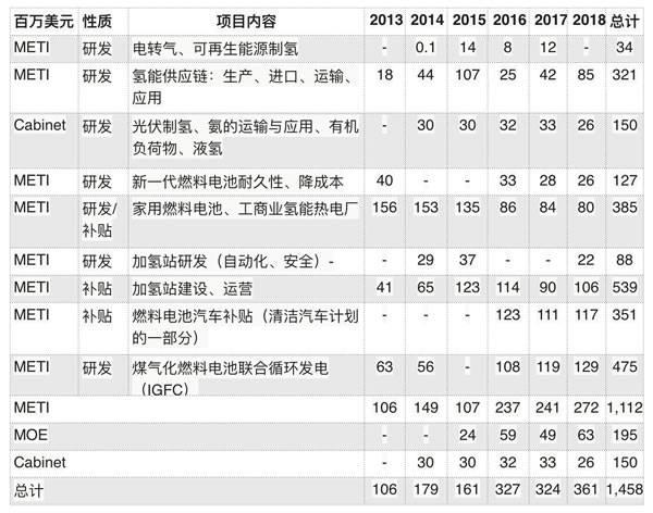2013-2018年间日本政府为氢能研发及应用投入了多少钱?