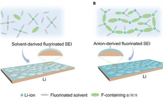 清华大学:氟化SEI膜大幅提升锂金属二次电池循环稳定性