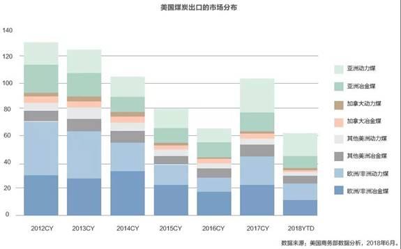 中美之间煤炭贸易潜力