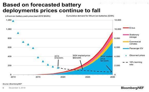 2019年全球锂离子电池组均价较2010年下降87% 中国锂电池组均价为世界最低