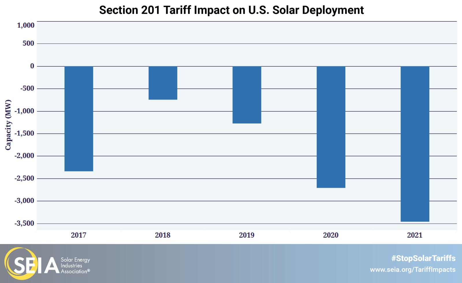 美国太阳能协会:征收进口税恶果浮现 伤及自身损失严重
