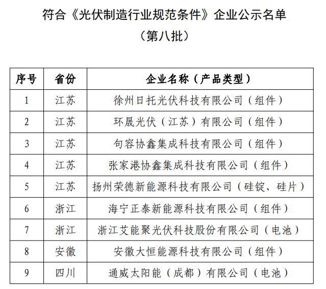 工信部公告《光伏制造行业规范条件》企业名单(第八批)和拟撤销光伏制造行业规范公告企业名单(第三批)