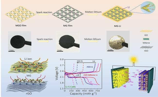 中科院大连化物所开发三维MXene/石墨烯多孔气凝胶材料!提高锂金属电池寿命