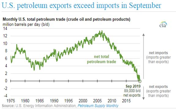 美国有望在2020年底成为持续的石油净出口国 但并不意味着美国能实现能源独立