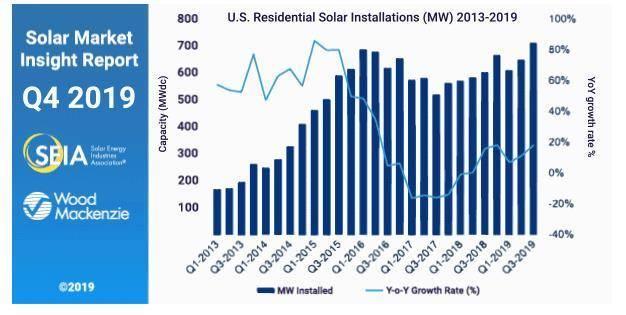 美国第三季度光伏市场亮点:屋顶光伏加速发展